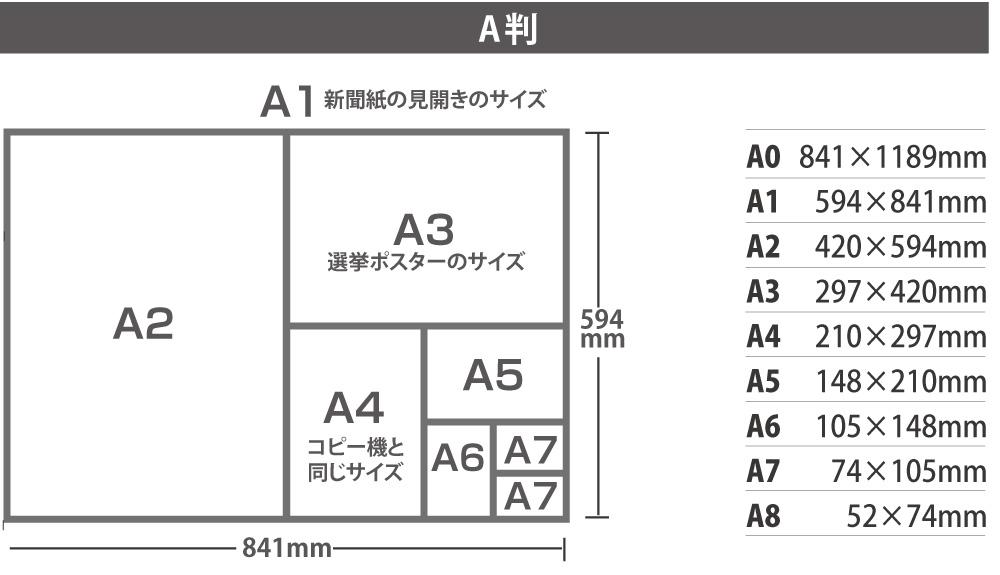 A判のサイズ表